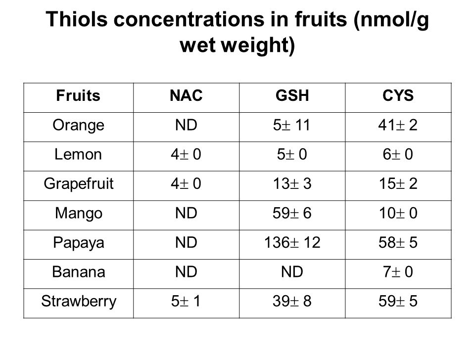 Thiols concentrations in fruits (nmol/g wet weight)