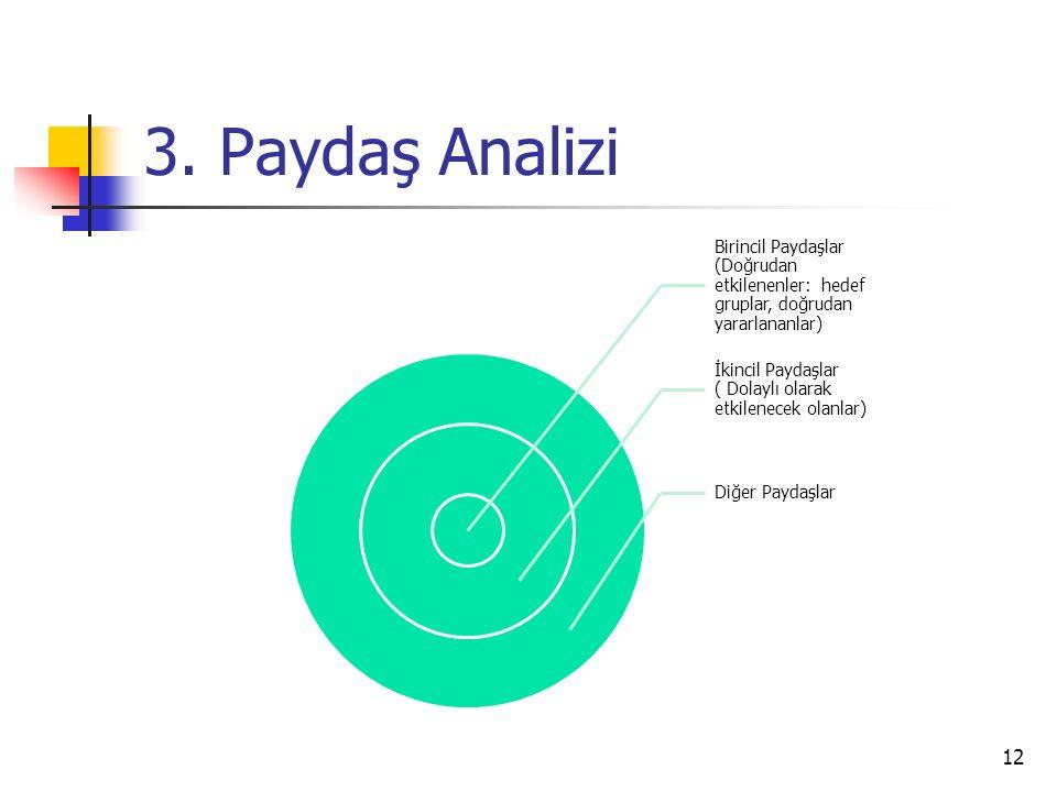 3. Paydaş Analizi Birincil Paydaşlar (Doğrudan etkilenenler: hedef gruplar, doğrudan yararlananlar)