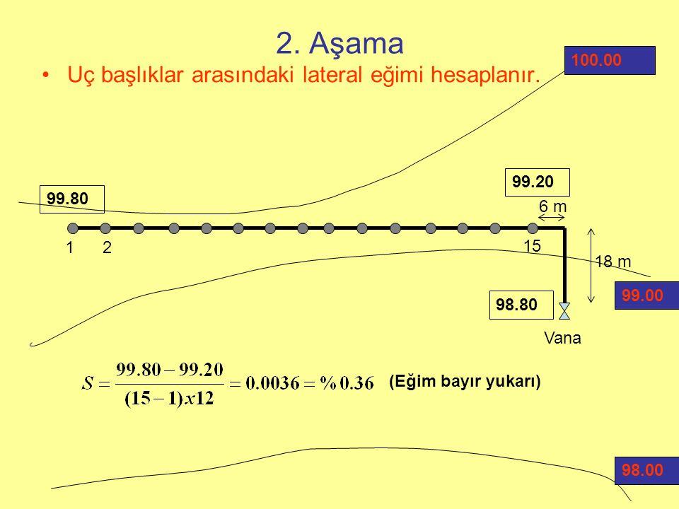 2. Aşama Uç başlıklar arasındaki lateral eğimi hesaplanır. 100.00