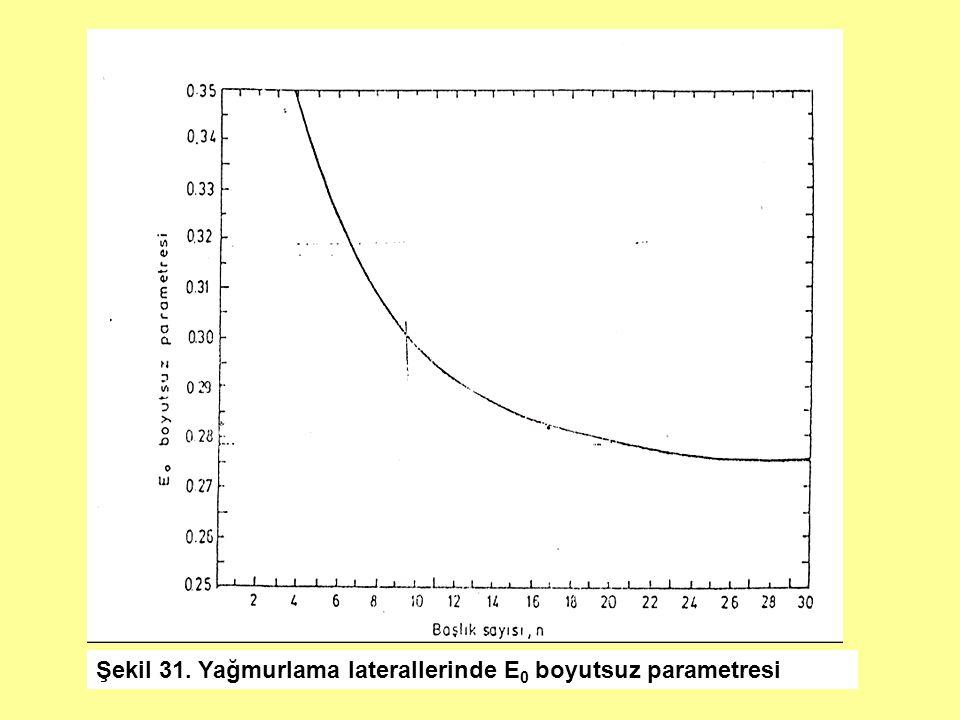 Şekil 31. Yağmurlama laterallerinde E0 boyutsuz parametresi