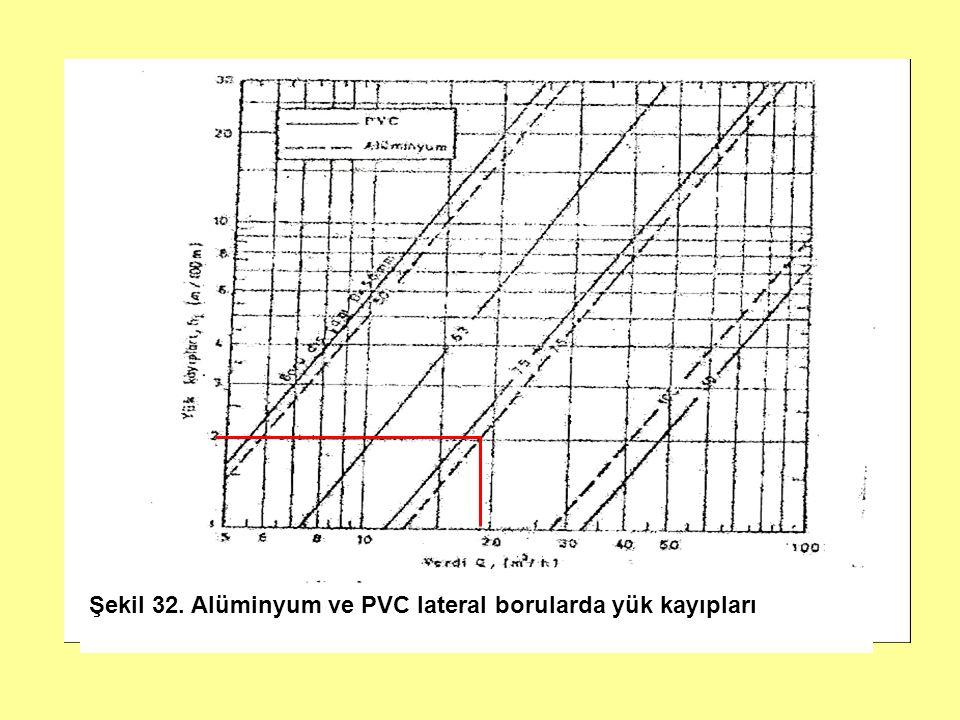 Şekil 32. Alüminyum ve PVC lateral borularda yük kayıpları
