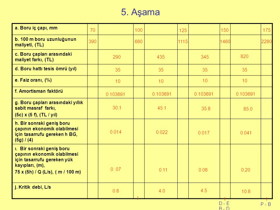 5. Aşama a. Boru iç çapı, mm b. 100 m boru uzunluğunun maliyeti, (TL)