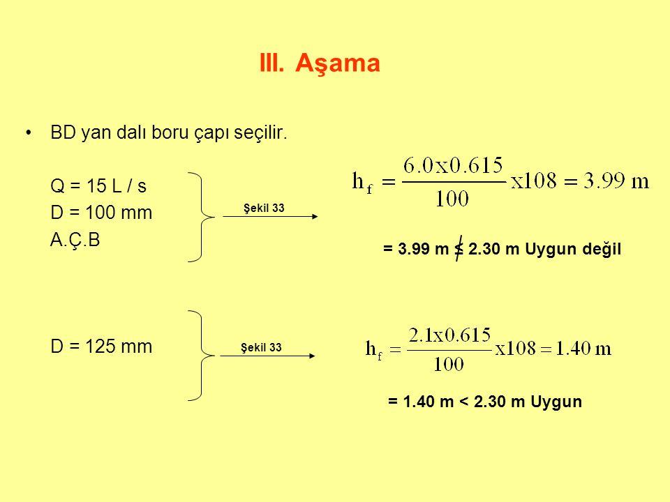III. Aşama BD yan dalı boru çapı seçilir. Q = 15 L / s D = 100 mm
