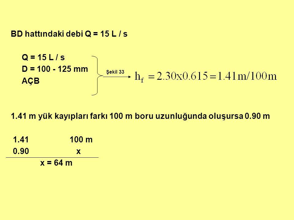 BD hattındaki debi Q = 15 L / s Q = 15 L / s D = 100 - 125 mm AÇB