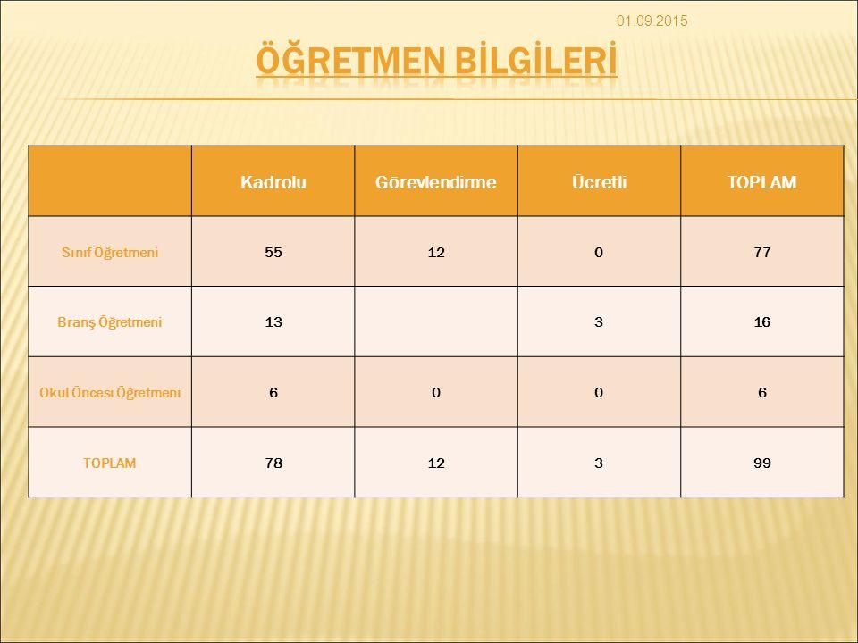 ÖĞRETMEN BİLGİLERİ Kadrolu Görevlendirme Ücretli TOPLAM 01.09.2015