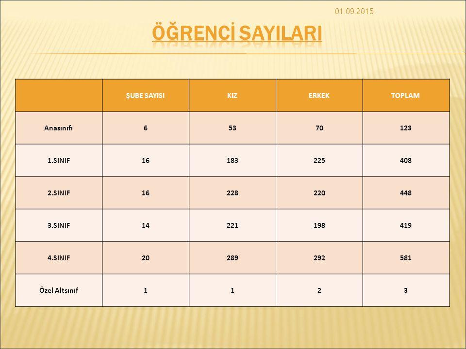 ÖĞRENCİ SAYILARI 01.09.2015 ŞUBE SAYISI KIZ ERKEK TOPLAM Anasınıfı 6