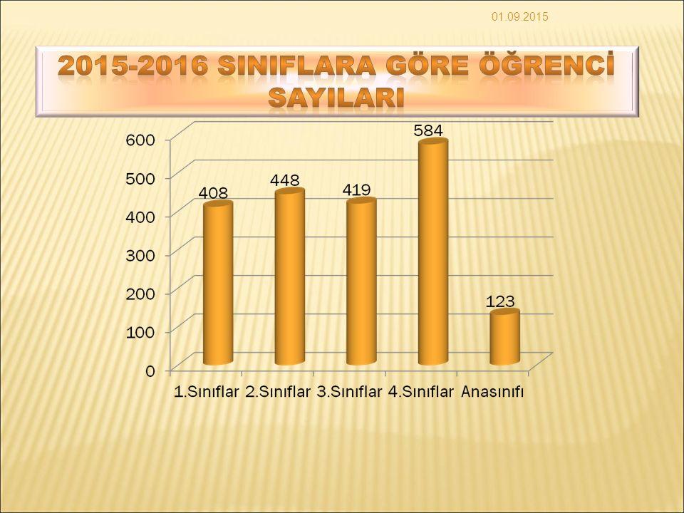 2015-2016 SINIFLARA GÖRE ÖĞRENCİ SAYILARI
