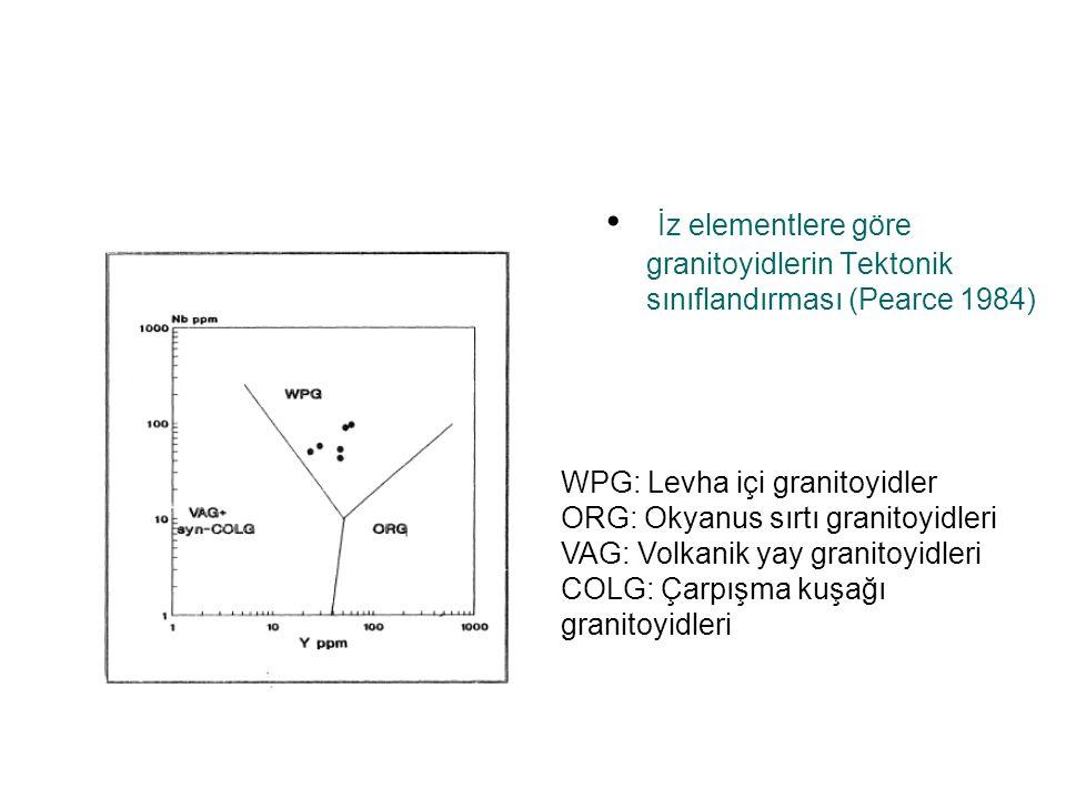 İz elementlere göre granitoyidlerin Tektonik sınıflandırması (Pearce 1984)