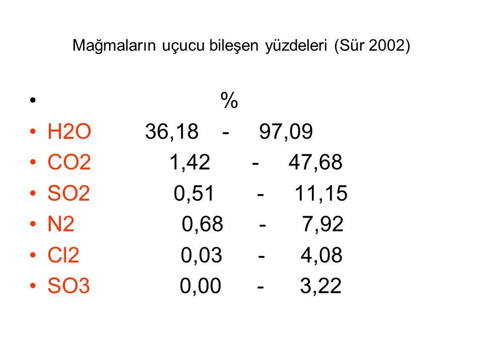 Mağmaların uçucu bileşen yüzdeleri (Sür 2002)