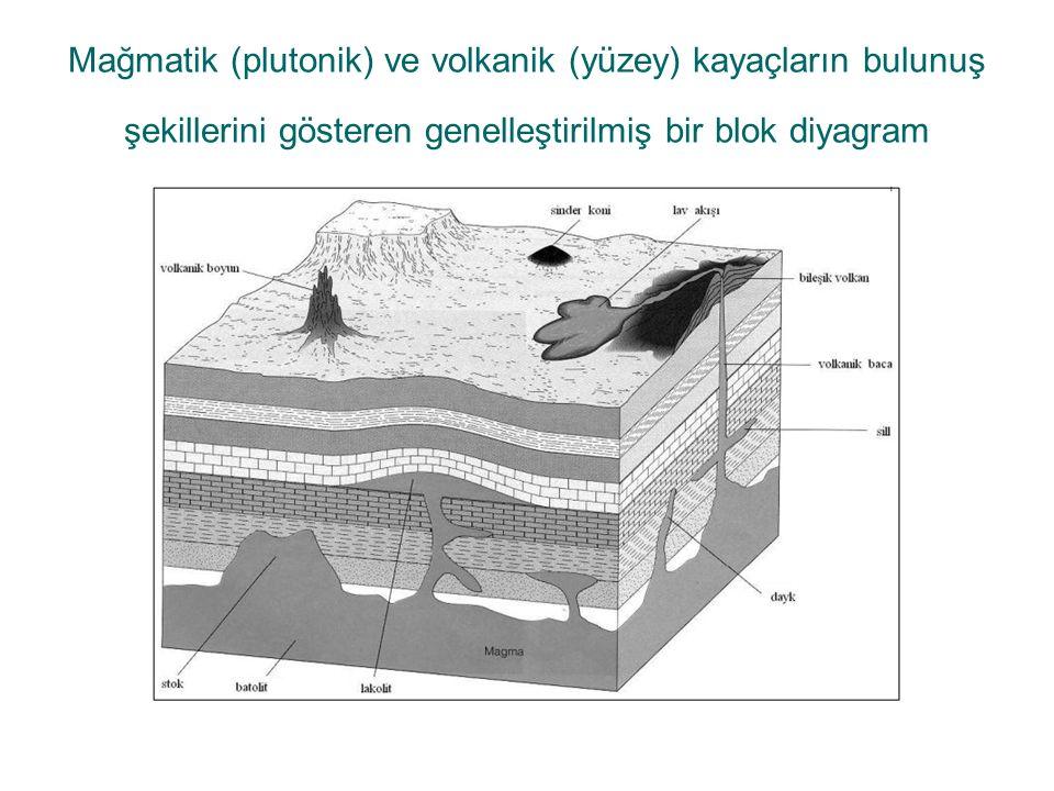 Mağmatik (plutonik) ve volkanik (yüzey) kayaçların bulunuş şekillerini gösteren genelleştirilmiş bir blok diyagram