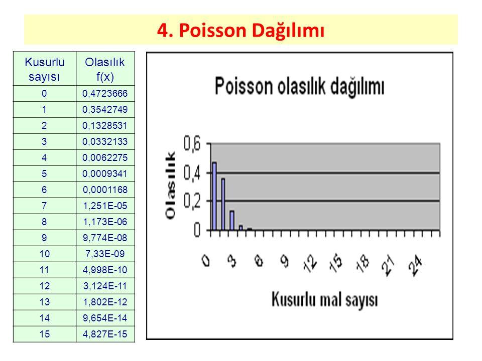 4. Poisson Dağılımı Kusurlu sayısı Olasılık f(x) 0,4723666 1 0,3542749