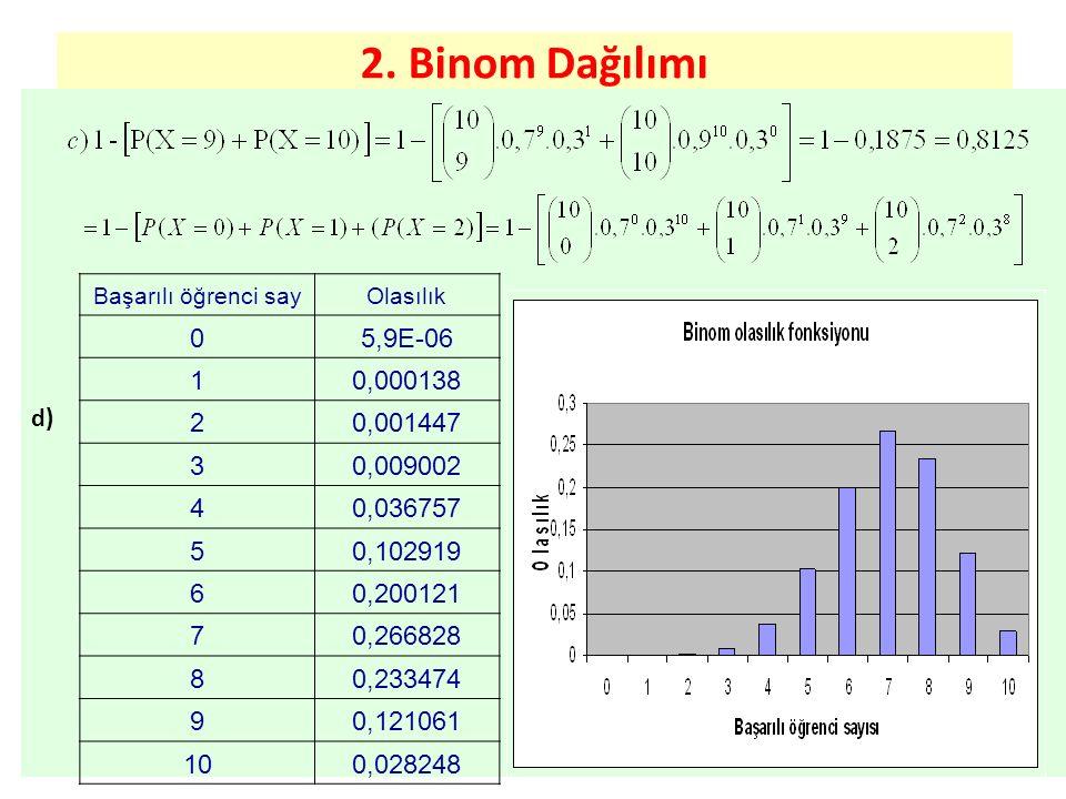 2. Binom Dağılımı d) Başarılı öğrenci say. Olasılık. 5,9E-06. 1. 0,000138. 2. 0,001447. 3. 0,009002.