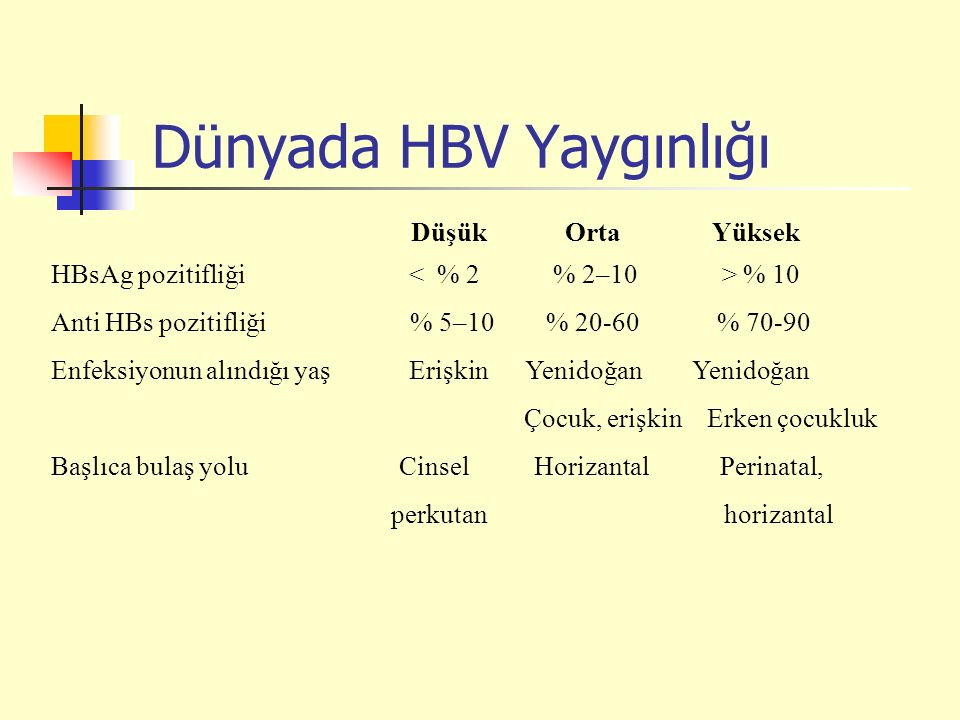 Dünyada HBV Yaygınlığı