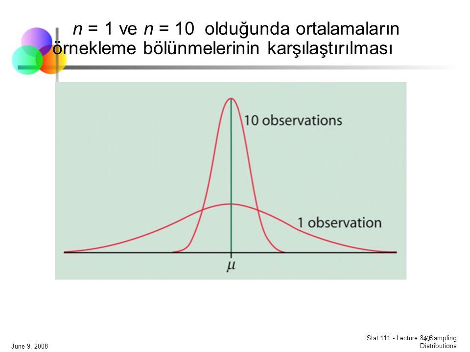 n = 1 ve n = 10 olduğunda ortalamaların örnekleme bölünmelerinin karşılaştırılması