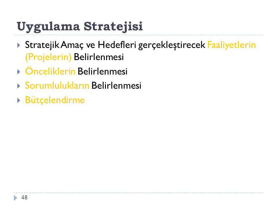 Uygulama Stratejisi Stratejik Amaç ve Hedefleri gerçekleştirecek Faaliyetlerin (Projelerin) Belirlenmesi.