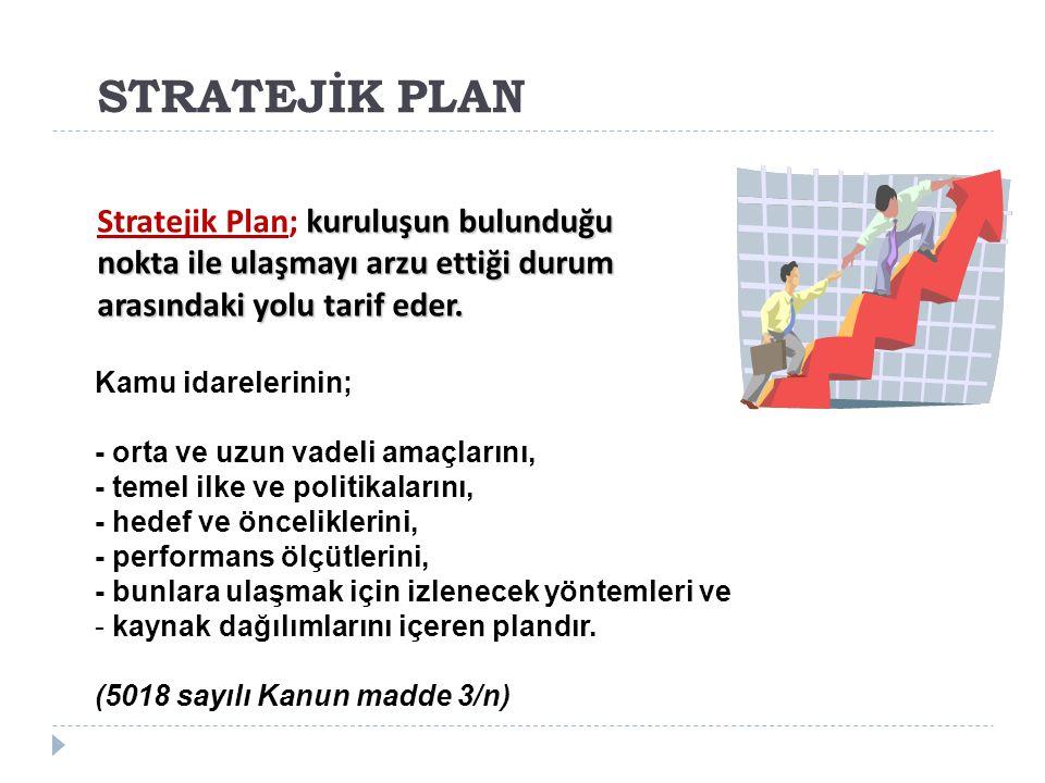 STRATEJİK PLAN Stratejik Plan; kuruluşun bulunduğu nokta ile ulaşmayı arzu ettiği durum arasındaki yolu tarif eder.