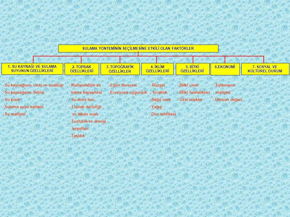 Su kısıtı - Su alma hızı - Bağıl nem - Özel istekler - Ürünün değeri