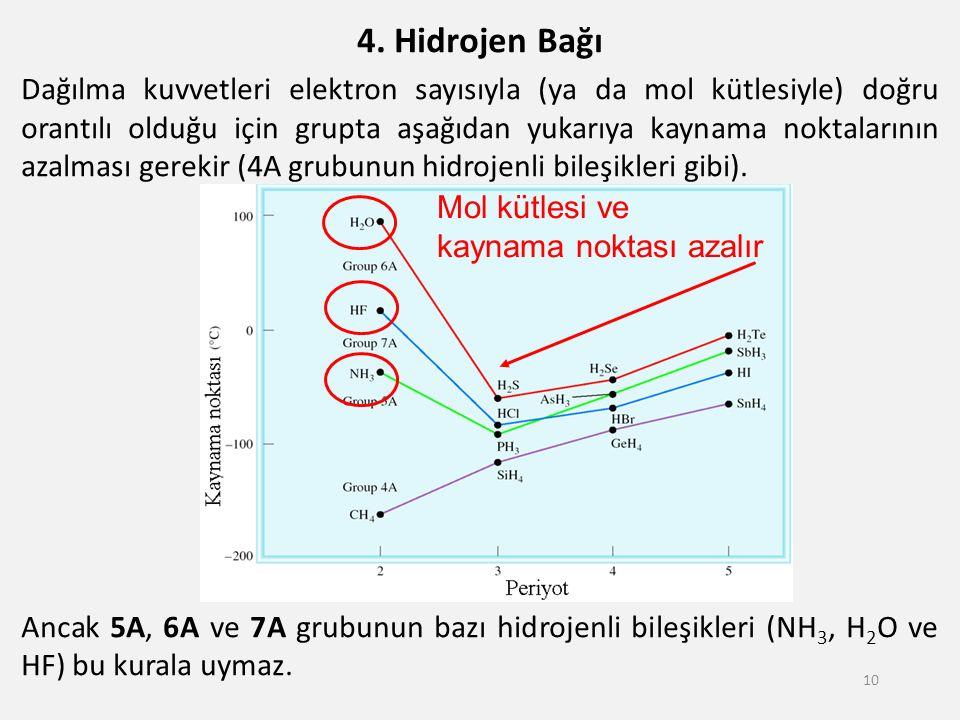 4. Hidrojen Bağı