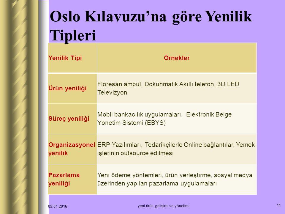 Oslo Kılavuzu'na göre Yenilik Tipleri