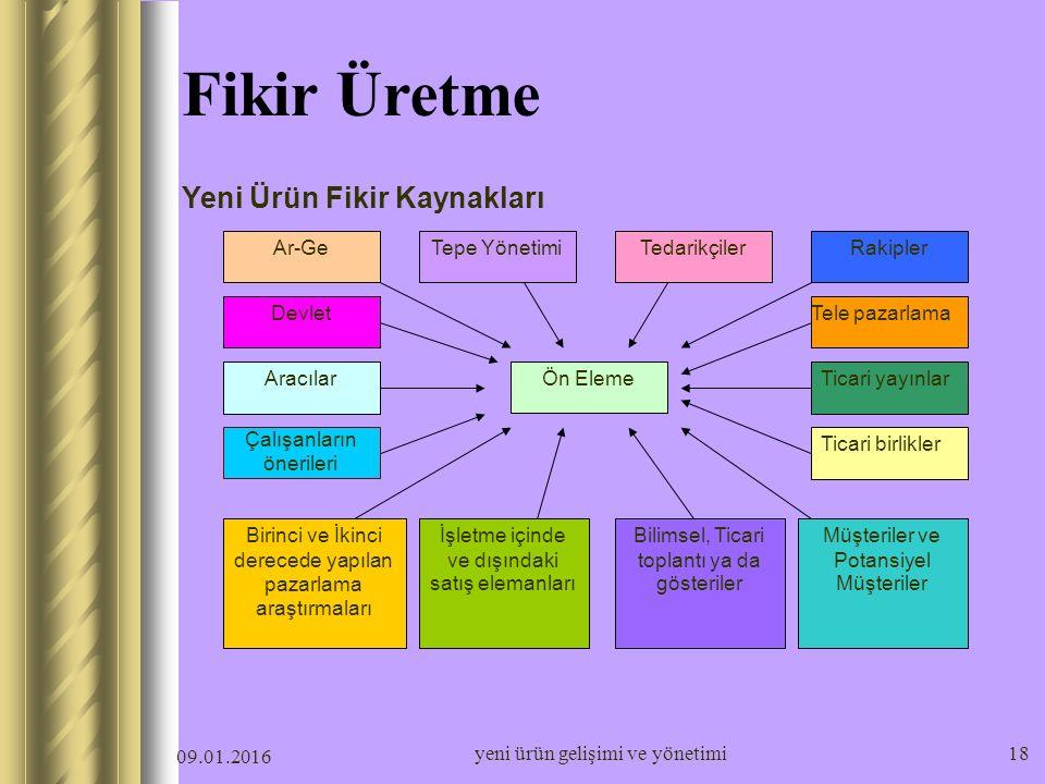 Fikir Üretme Yeni Ürün Fikir Kaynakları Ar-Ge Tepe Yönetimi