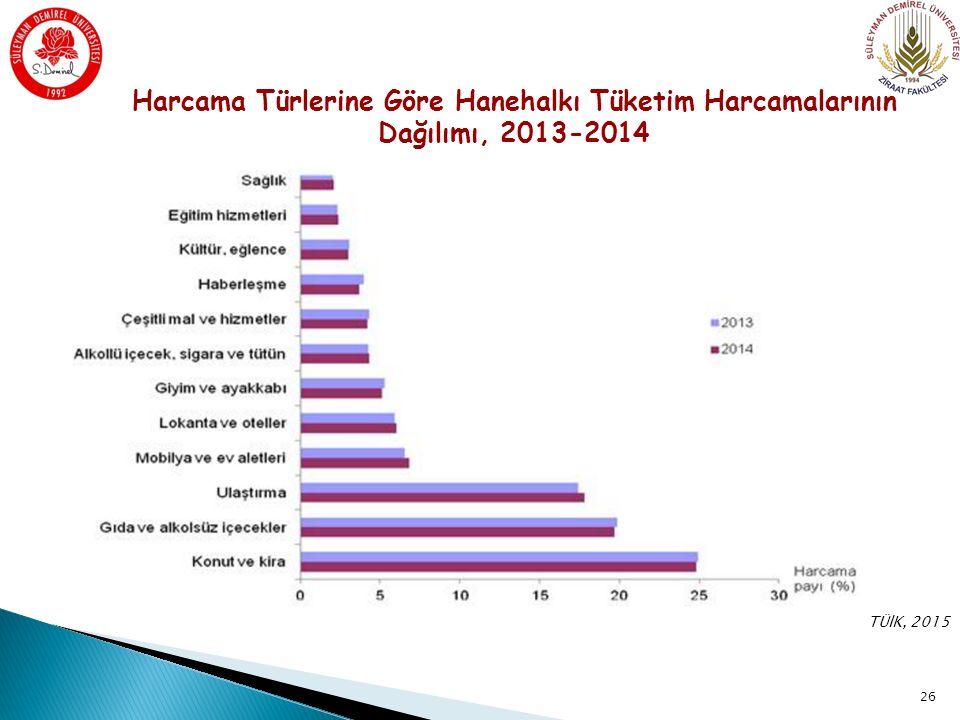 Harcama Türlerine Göre Hanehalkı Tüketim Harcamalarının Dağılımı, 2013-2014