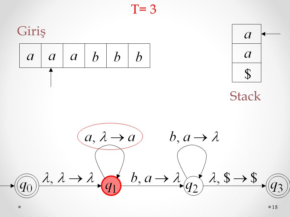 T= 3 Giriş Stack