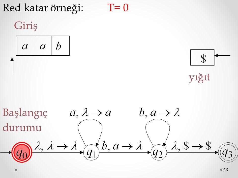 Red katar örneği: T= 0 Giriş yığıt Başlangıç durumu