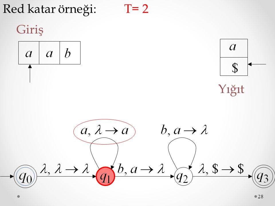 Red katar örneği: T= 2 Giriş Yığıt