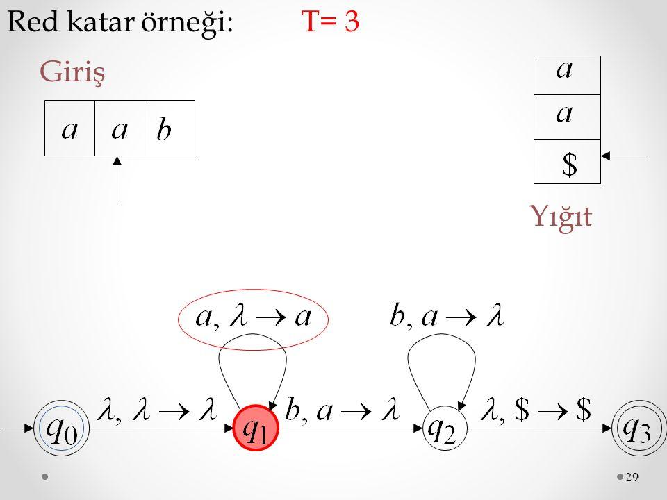 Red katar örneği: T= 3 Giriş Yığıt