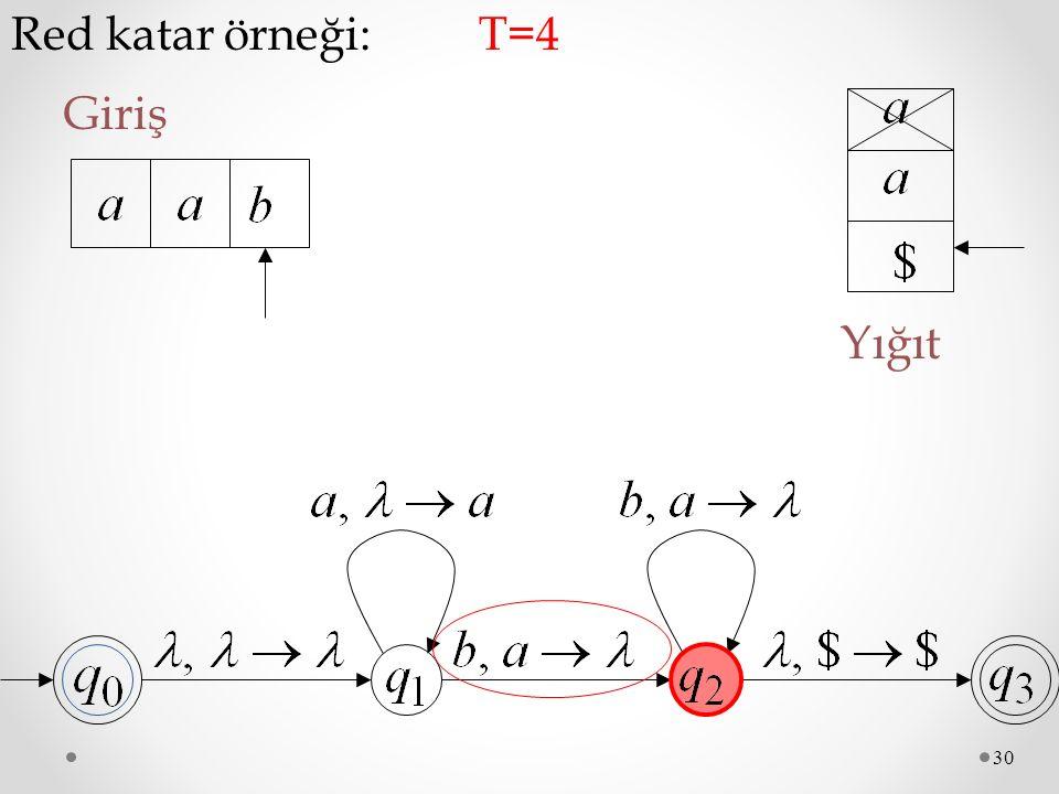 Red katar örneği: T=4 Giriş Yığıt