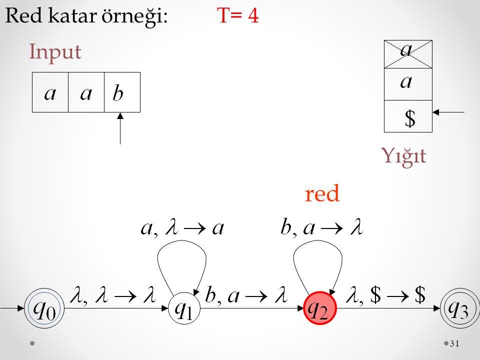 Red katar örneği: T= 4 Input Yığıt red