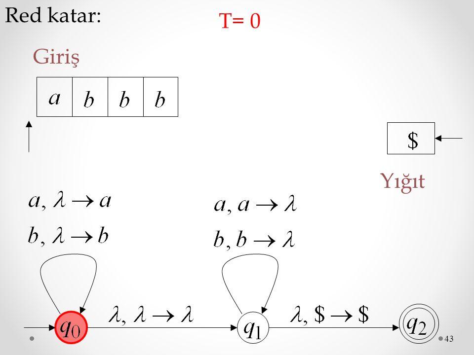 Red katar: T= 0 Giriş Yığıt