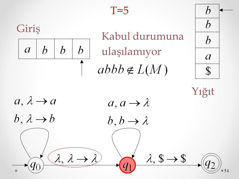 T=5 Giriş Kabul durumuna ulaşılamıyor Yığıt