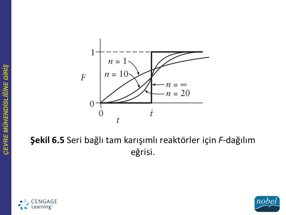 Şekil 6.5 Seri bağlı tam karışımlı reaktörler için F-dağılım eğrisi.