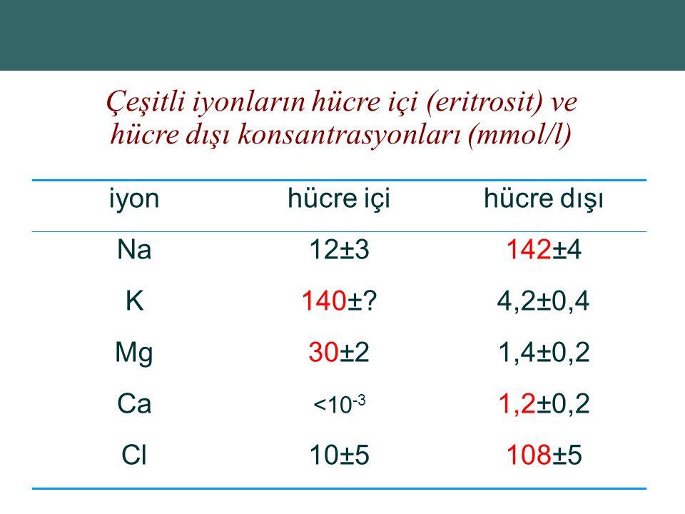 Çeşitli iyonların hücre içi (eritrosit) ve hücre dışı konsantrasyonları (mmol/l)
