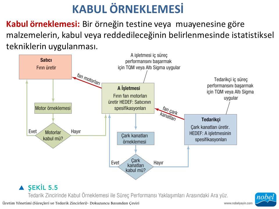 KABUL ÖRNEKLEMESİ