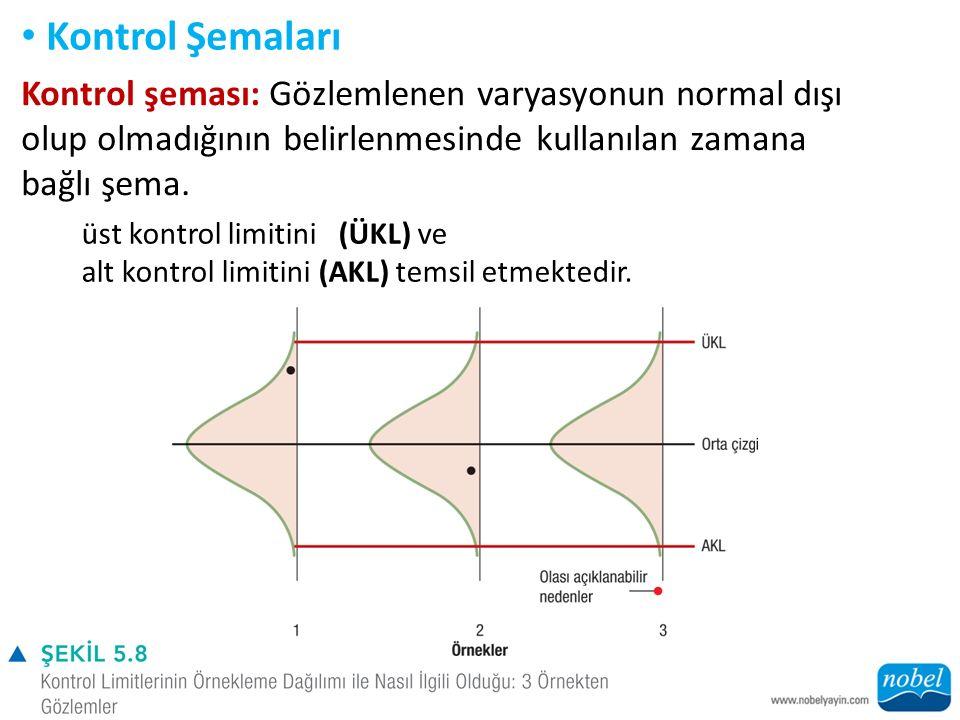 Kontrol Şemaları Kontrol şeması: Gözlemlenen varyasyonun normal dışı olup olmadığının belirlenmesinde kullanılan zamana bağlı şema.