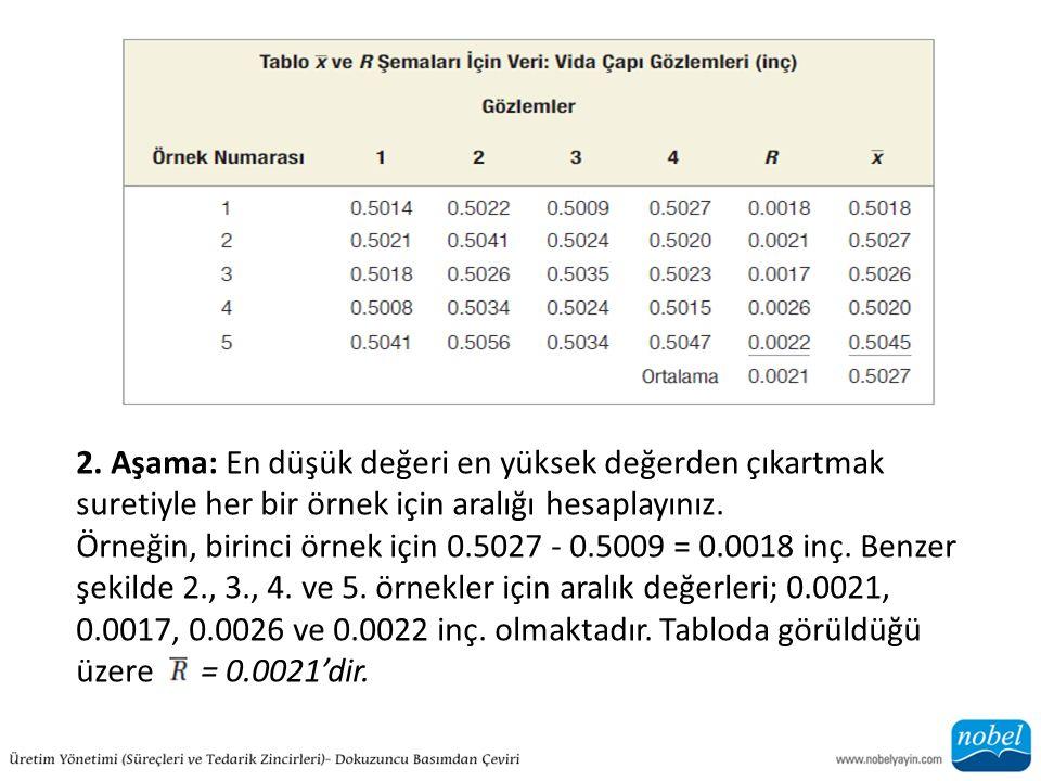 2. Aşama: En düşük değeri en yüksek değerden çıkartmak suretiyle her bir örnek için aralığı hesaplayınız.