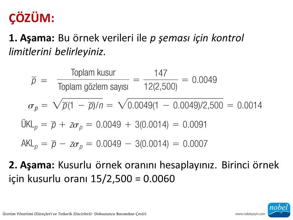 ÇÖZÜM: 1. Aşama: Bu örnek verileri ile p şeması için kontrol limitlerini belirleyiniz.