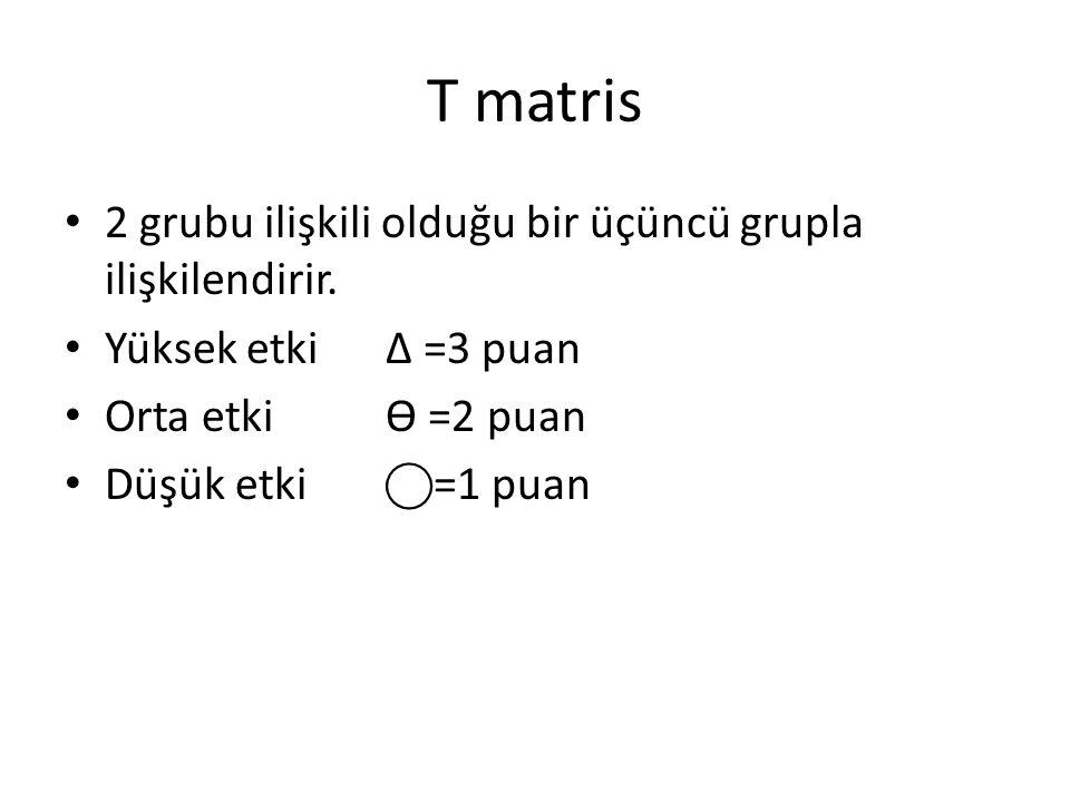 T matris 2 grubu ilişkili olduğu bir üçüncü grupla ilişkilendirir.