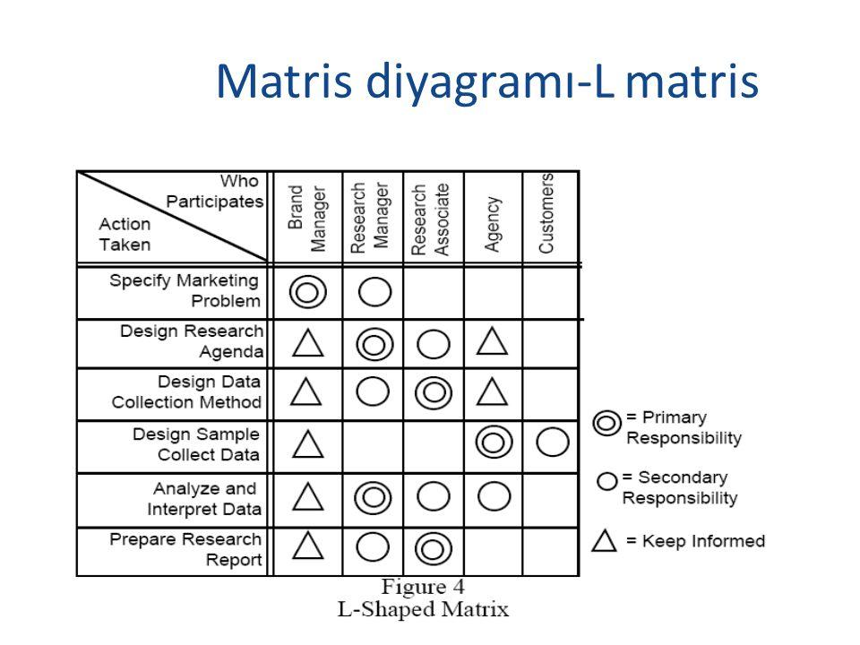 Matris diyagramı-L matris
