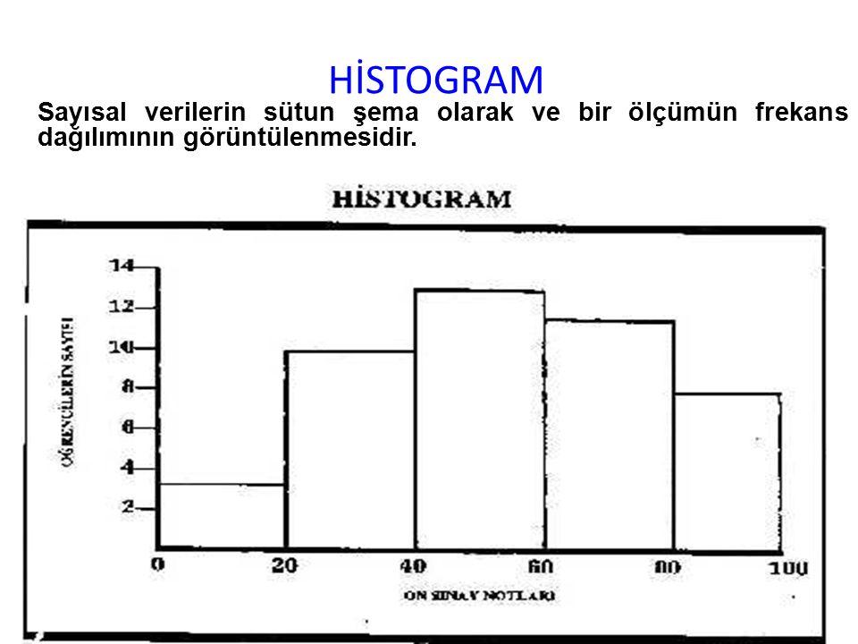 HİSTOGRAM Sayısal verilerin sütun şema olarak ve bir ölçümün frekans dağılımının görüntülenmesidir.