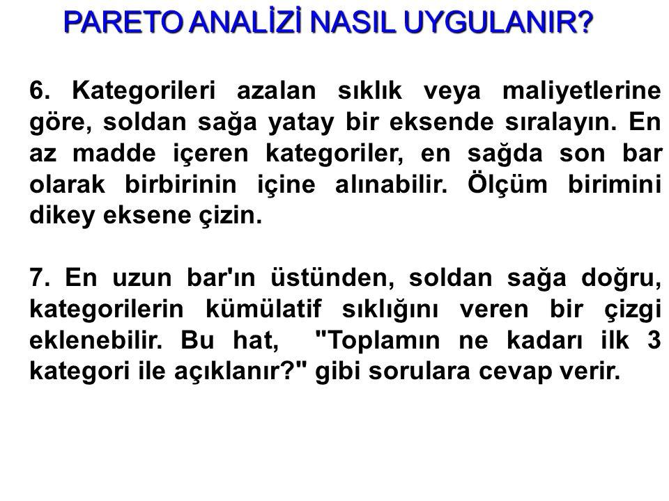 PARETO ANALİZİ NASIL UYGULANIR