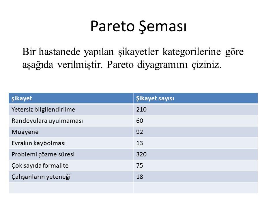 Pareto Şeması Bir hastanede yapılan şikayetler kategorilerine göre aşağıda verilmiştir. Pareto diyagramını çiziniz.