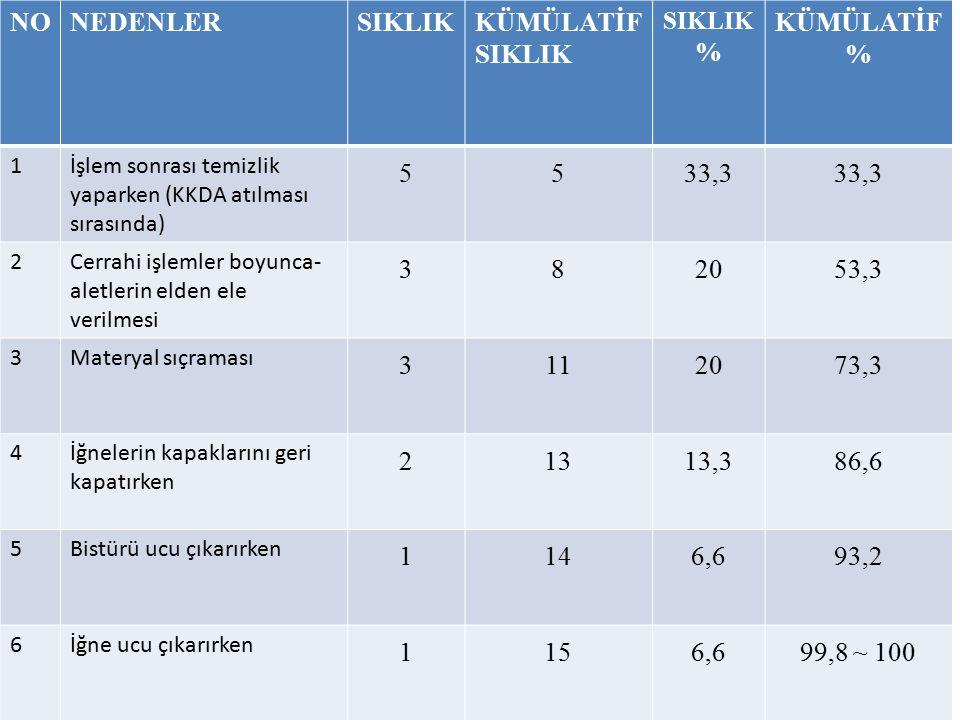 NO NEDENLER SIKLIK KÜMÜLATİF SIKLIK % KÜMÜLATİF 5 33,3 3 8 20 53,3 11