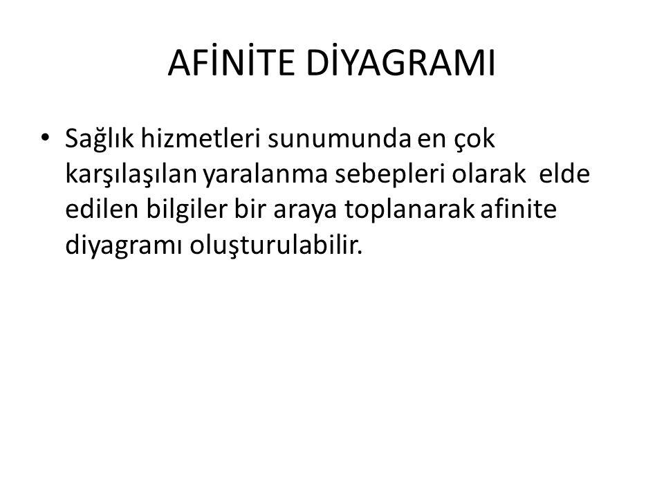 AFİNİTE DİYAGRAMI