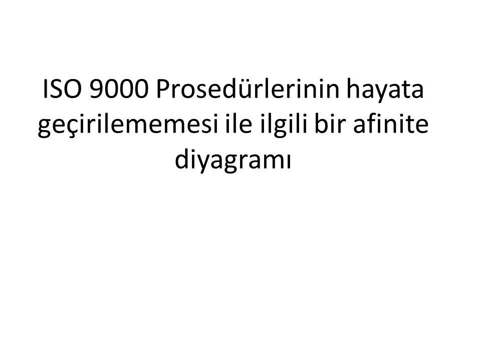ISO 9000 Prosedürlerinin hayata geçirilememesi ile ilgili bir afinite diyagramı