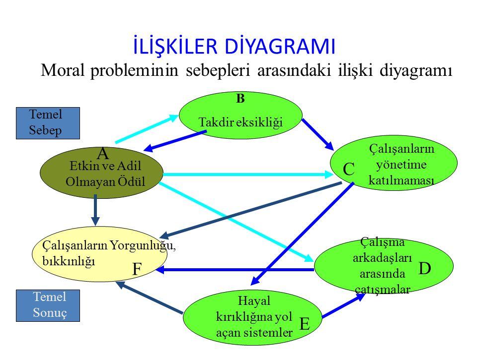 İLİŞKİLER DİYAGRAMI Moral probleminin sebepleri arasındaki ilişki diyagramı. B. Takdir eksikliği.