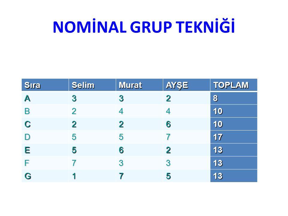 NOMİNAL GRUP TEKNİĞİ Sıra Selim Murat AYŞE TOPLAM A 3 2 8 B 4 10 C 6 D