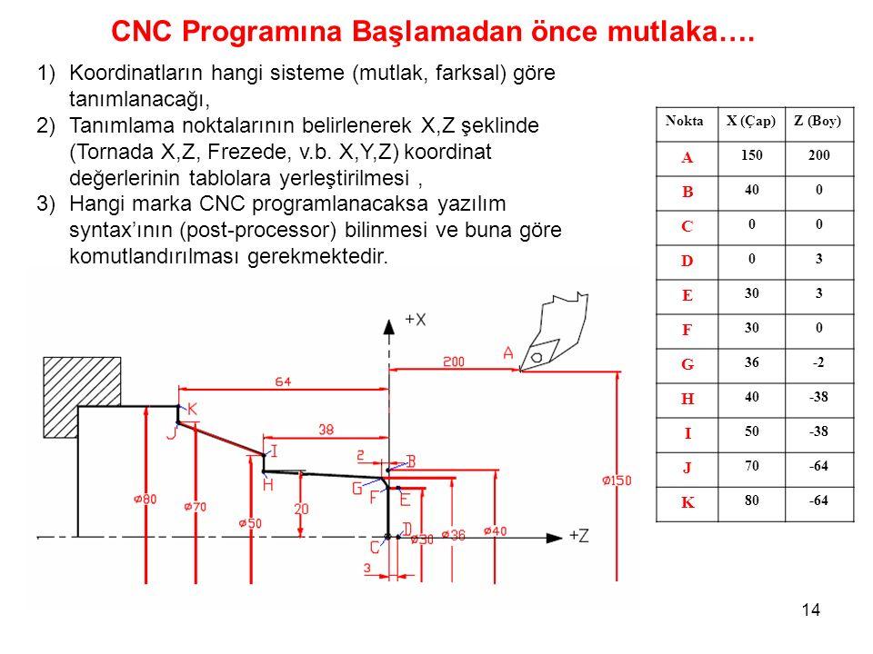 CNC Programına Başlamadan önce mutlaka….